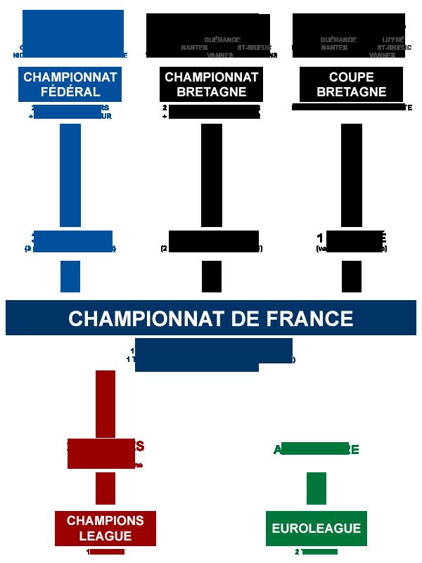 Compétition France 2016